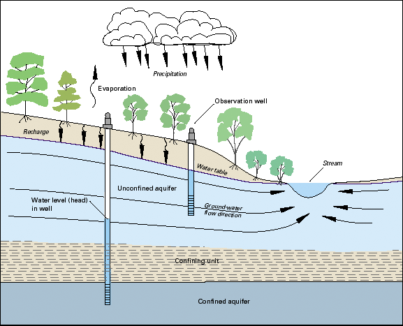 Archaic Rain Calculation, Contemporary Proof Connects Groundwater Climate Alteration In Profound Time
